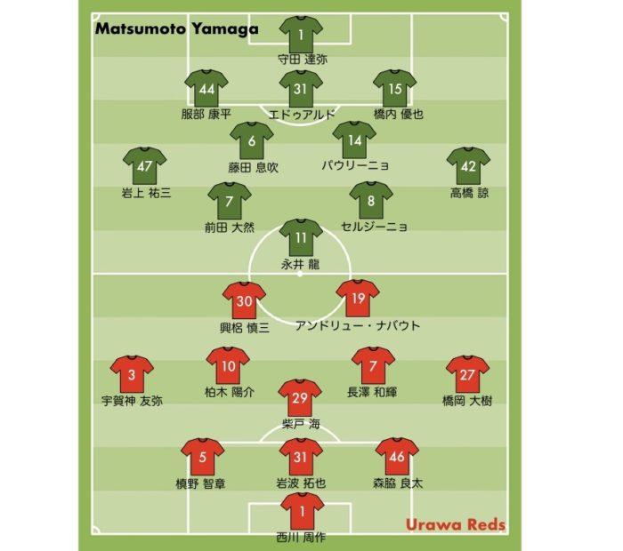 2019シーズン 浦和レッズ vs 松本山雅FC