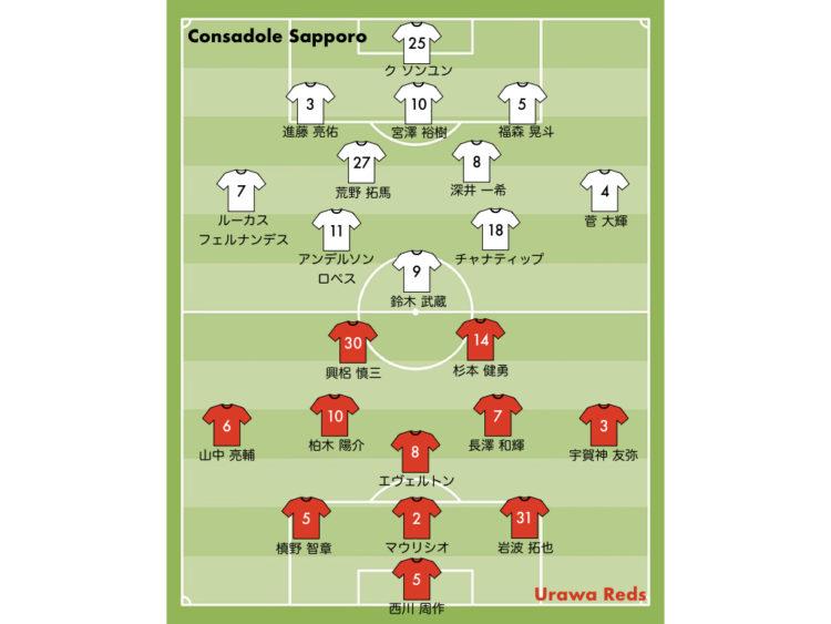 2019 浦和レッズ vs コンサドーレ札幌 スタメン