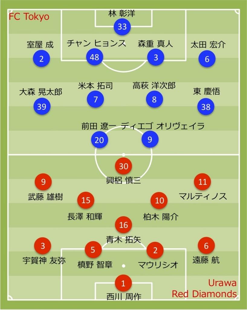 2018 浦和レッズ vs 東京