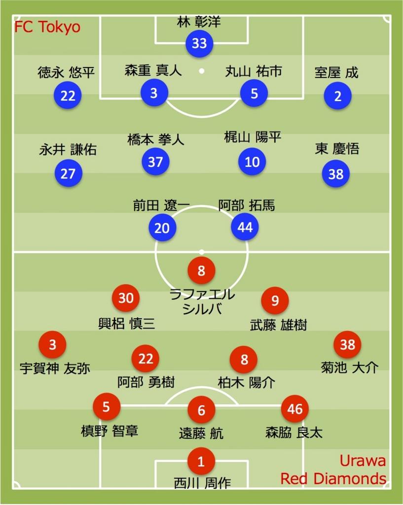2017 浦和レッズ vs FC東京