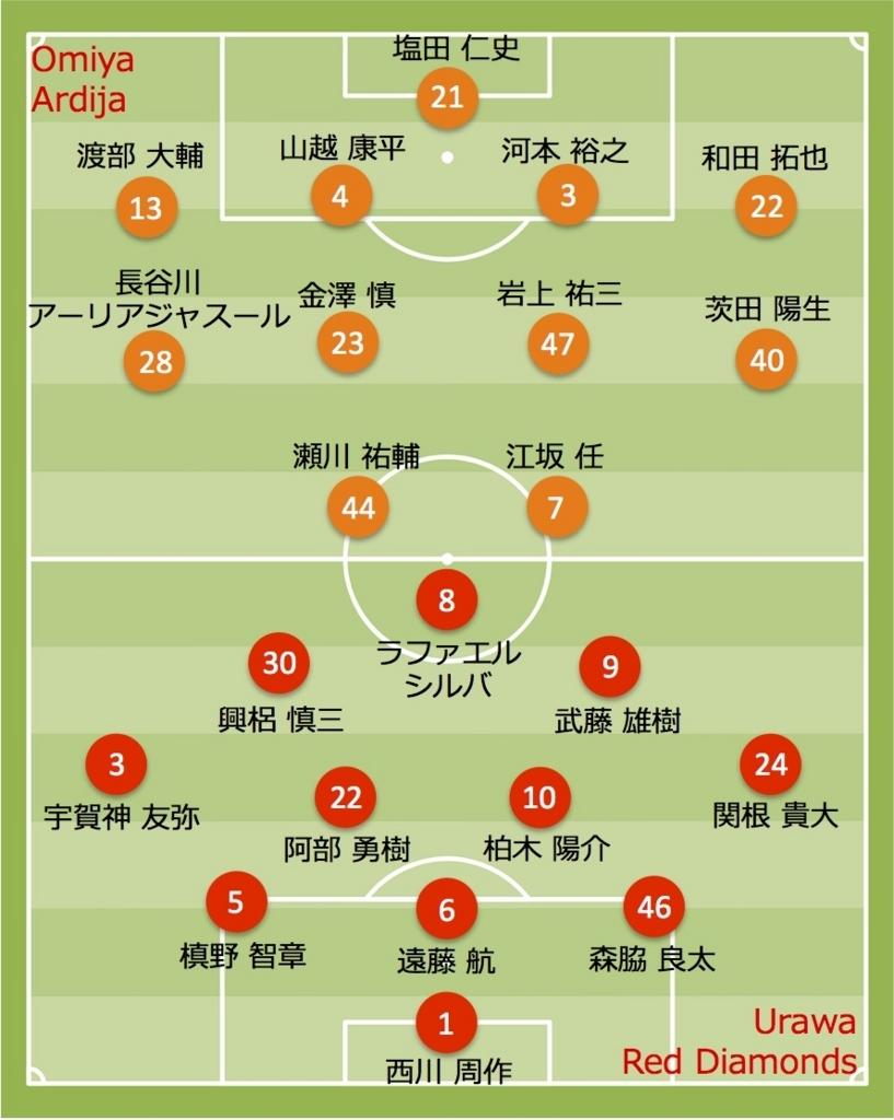 2017 浦和レッズ vs 大宮