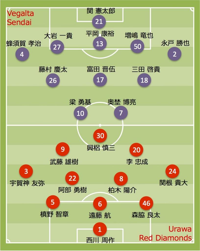 2017 浦和レッズ vs 仙台
