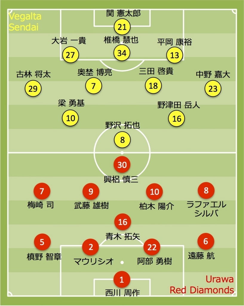 2017 浦和レッズ vs ベガルタ仙台