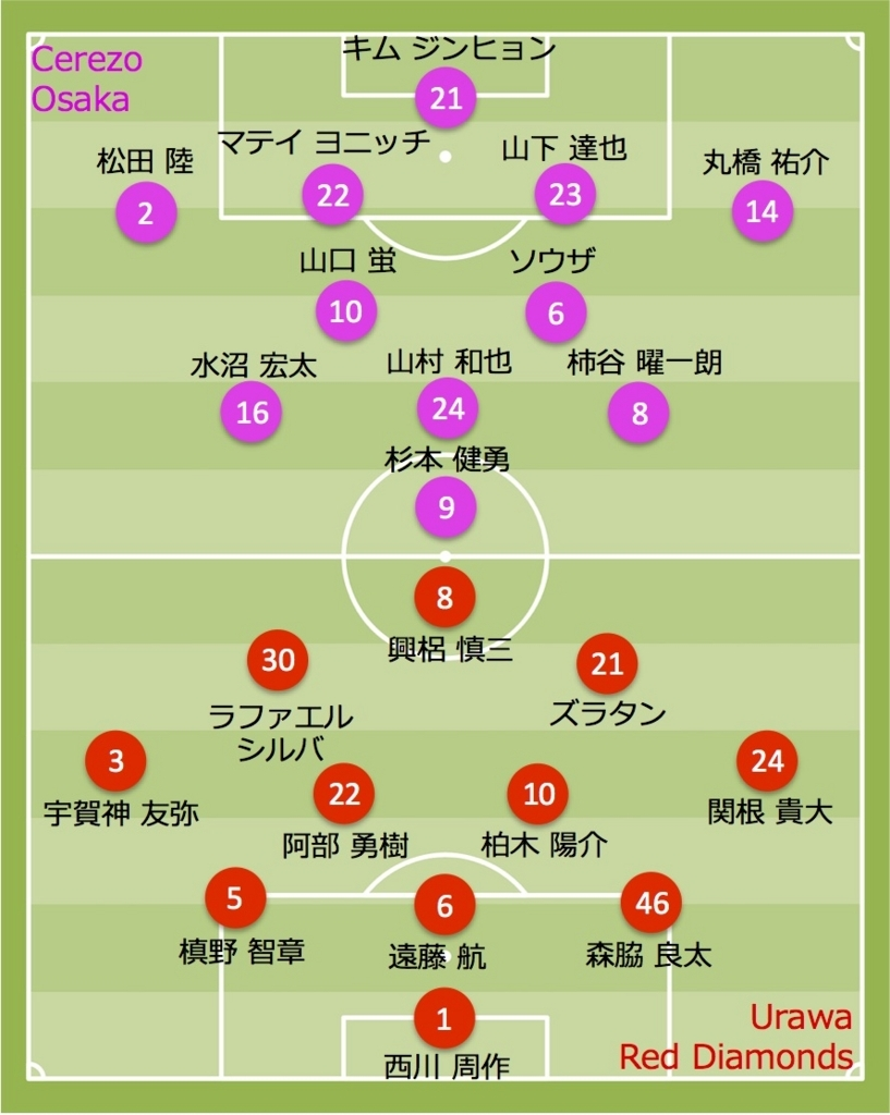2017 浦和レッズ vs セレッソ大阪