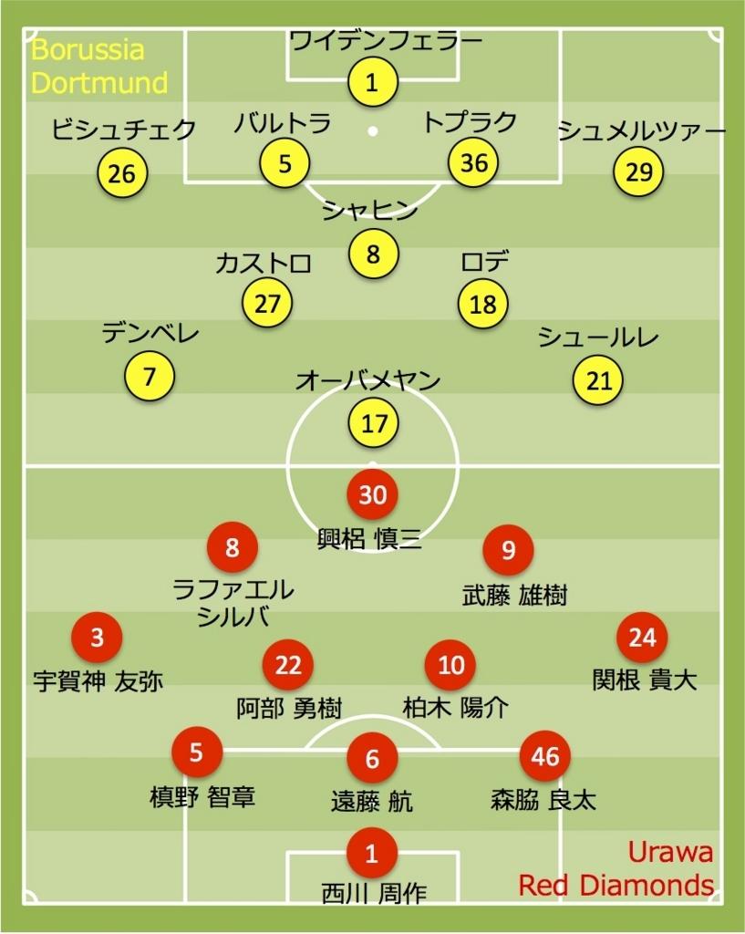 浦和レッズ vs ドルトムント 2017
