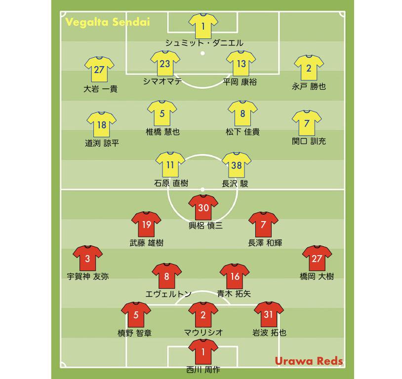 2019 浦和レッズ vs 仙台