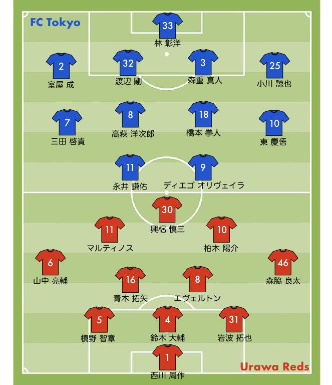 33節 浦和レッズ FC東京 スタメン