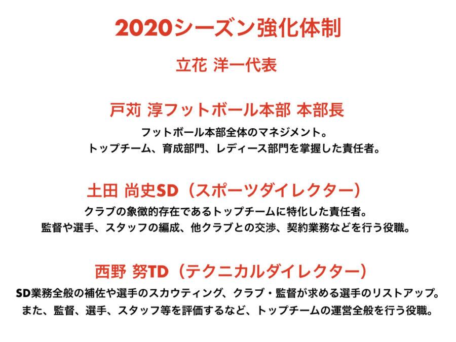 クラブの強化体制 浦和レッズ 2020