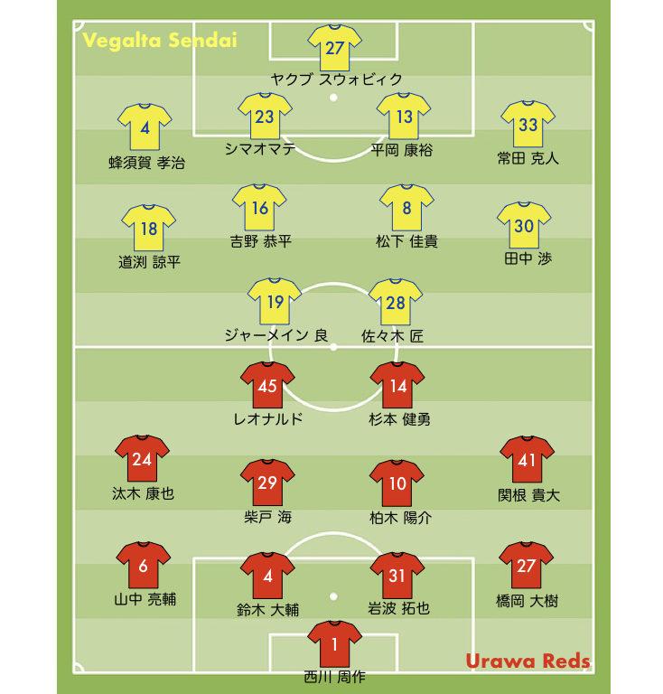 浦和レッズ vs ベガルタ仙台 スタメン ルヴァンカップ ホーム