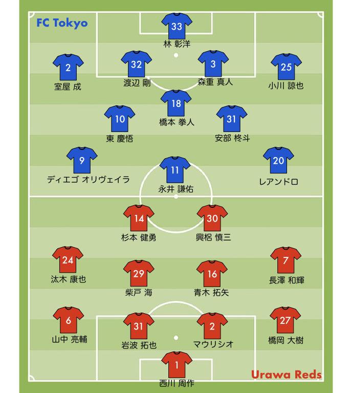 FC東京戦 スタメン