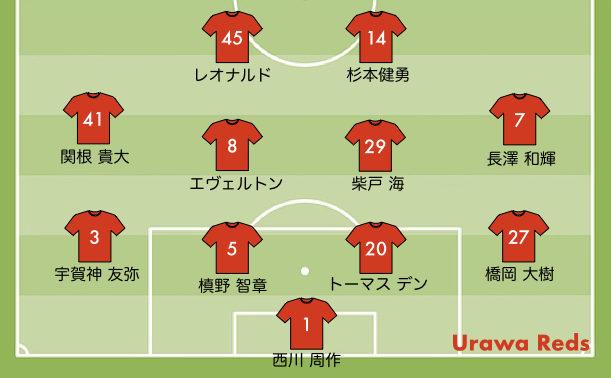 広島戦の予想スタメン 浦和レッズ 2020 10