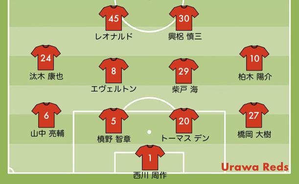 2020 29節 浦和レッズの予想スタメン vs FC東京