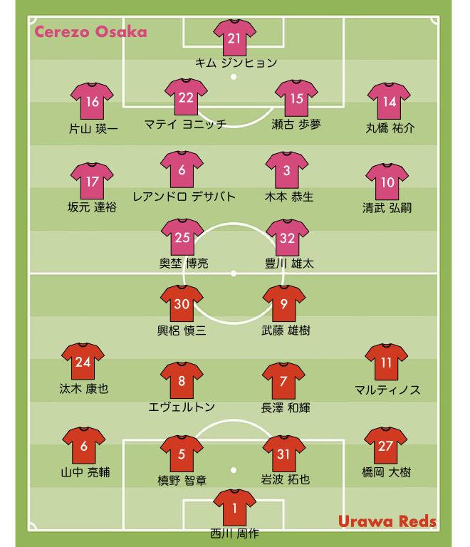 スタメン 2020 24節 浦和レッズ vs C大阪