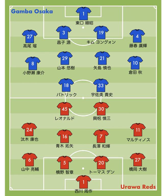 2020 28節 浦和レッズ vs ガンバ大阪 スタメン