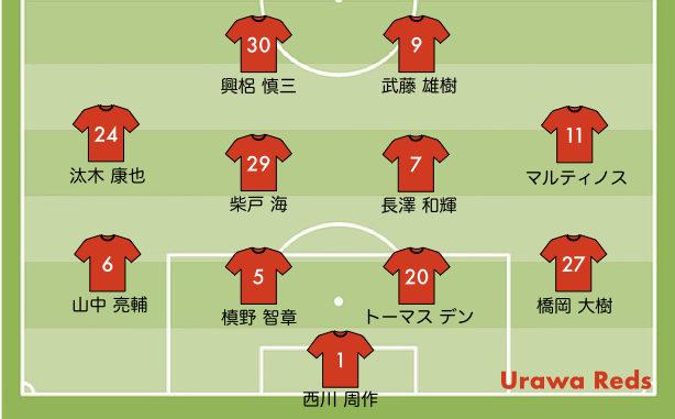 湘南戦 2020ホーム の予想スタメン 浦和レッズ