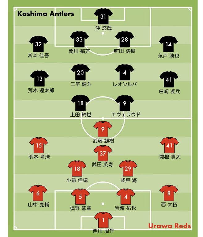 浦和レッズ vs 鹿島アントラーズ スタメン 2021