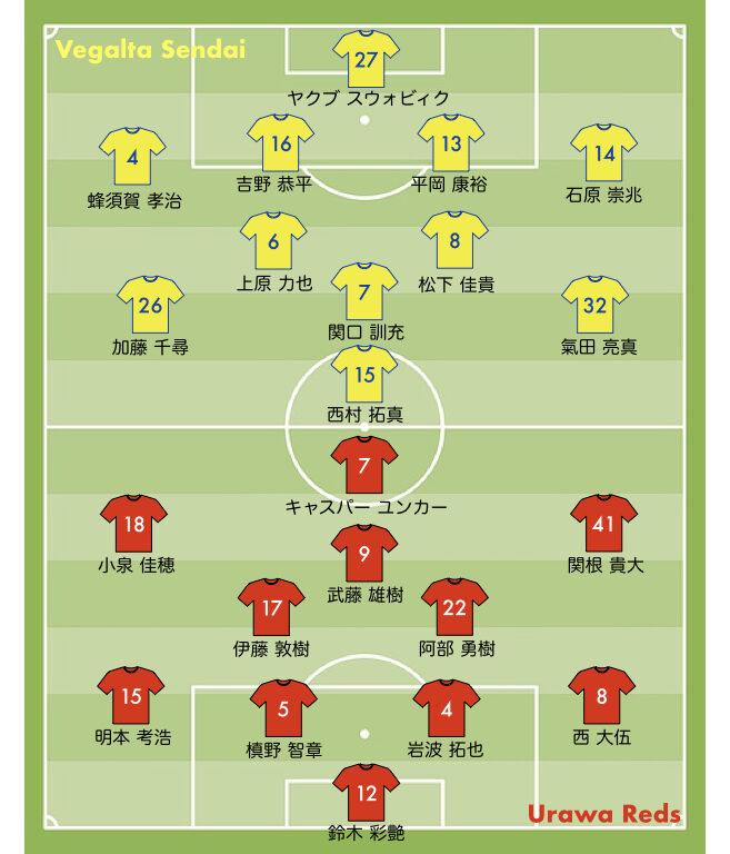 スタメン 2021 13節 浦和レッズ vs 仙台