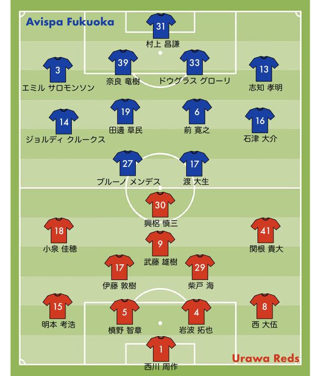 2021第12節 浦和レッズ vs 福岡のスタメン