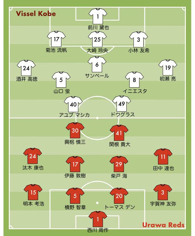 ルヴァン杯 2021 浦和レッズvs神戸 スタメン