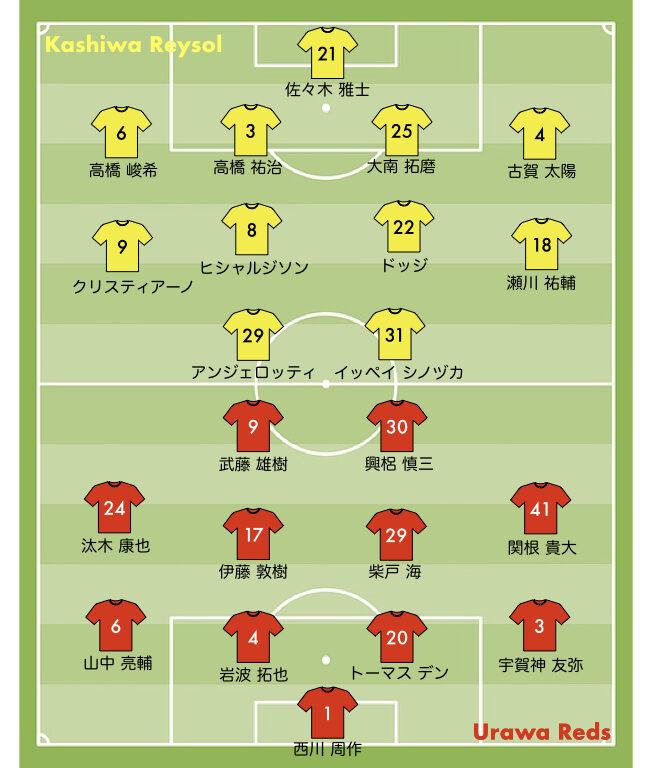 浦和レッズ vs 柏レイソル j1リーグ20212021