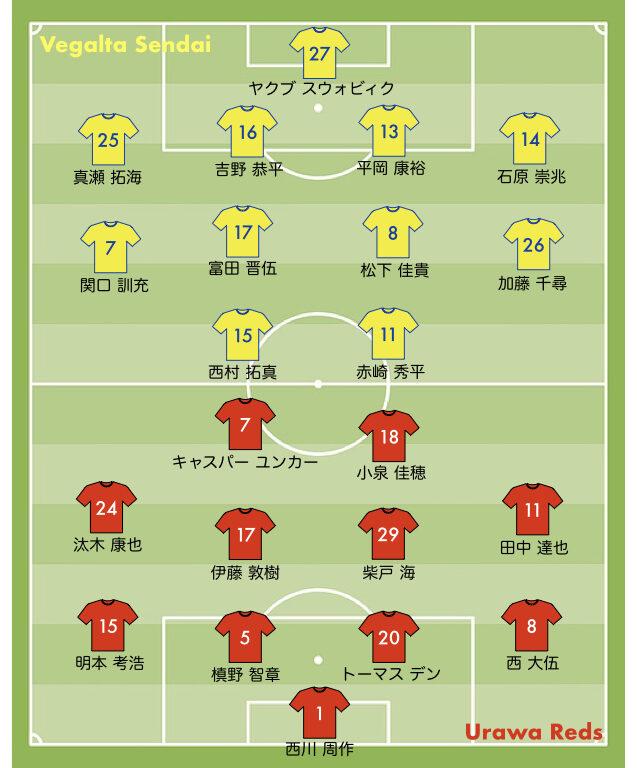 2021 21節 浦和レッズ vs ベタルタ仙台 スタメン
