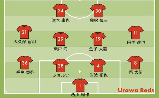 徳島戦の浦和レッズの予想スタメン2021-25