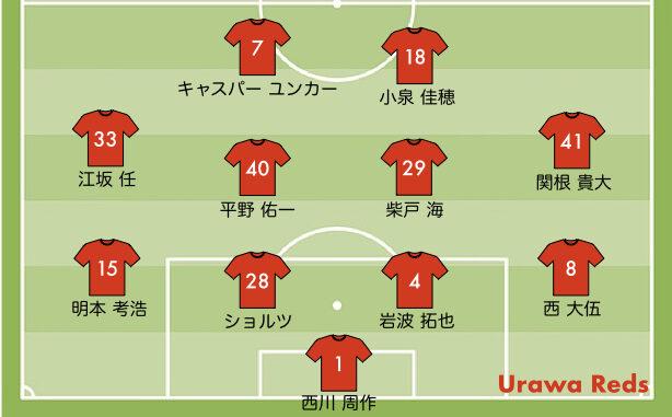 横浜FC戦のレッズの予想スタメン 2021-28