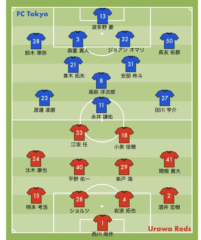 J1リーグ2021 30節 浦和レッズvs FC東京 スタメン