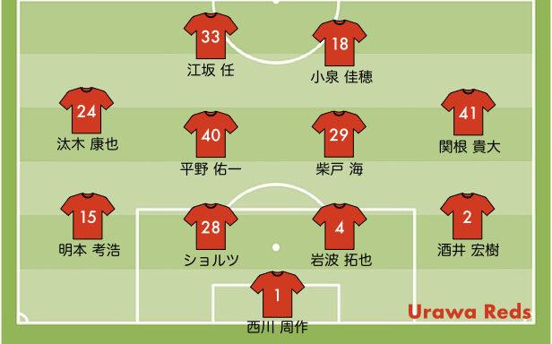 FC東京戦の浦和レッズの予想スタメン 2021 30節