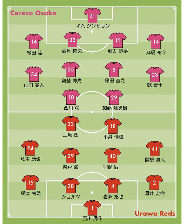 2021 第29節 浦和レッズ vs C大阪 スタメン