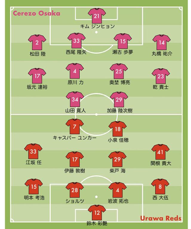 ルヴァン杯2021 浦和レッズ vs C大阪 第2戦 スタメン